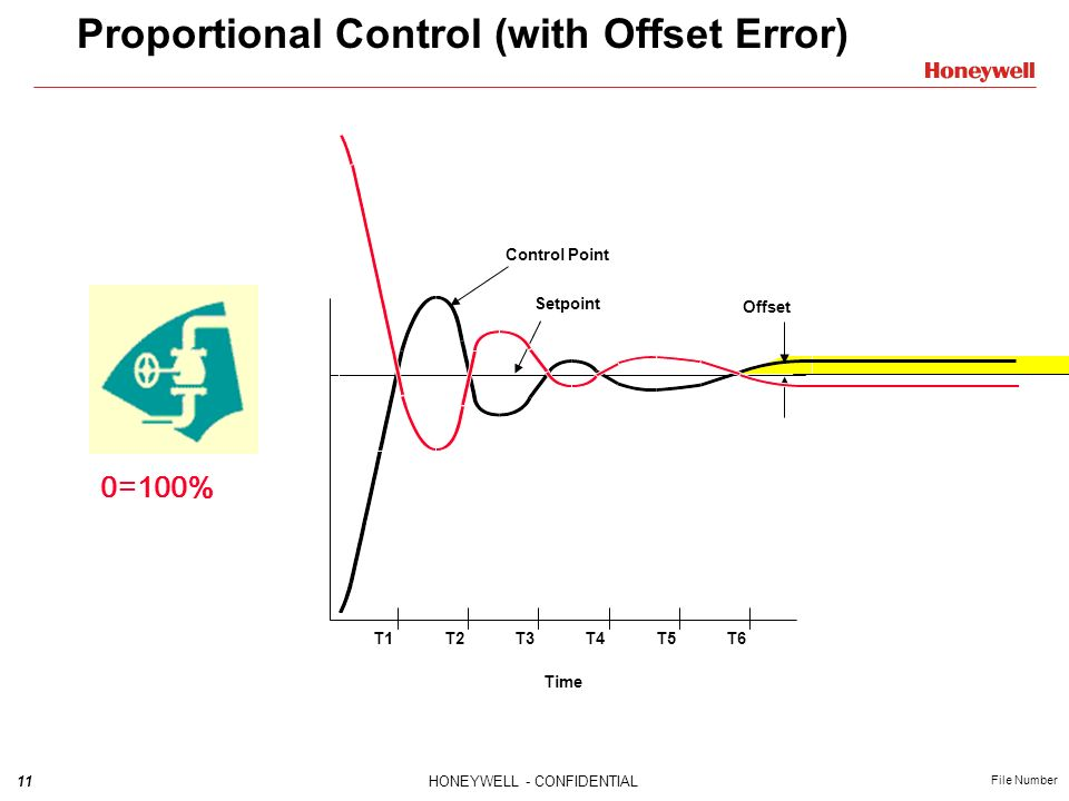 Proportional Control (with Offset Error)