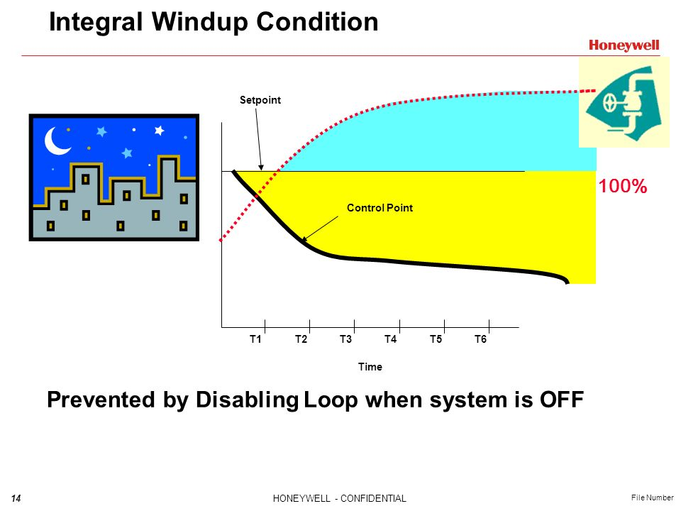 Integral Windup Condition