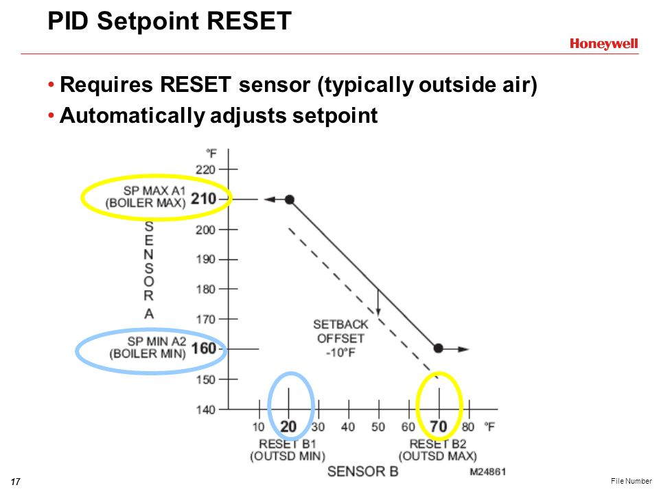 PID Setpoint RESET Requires RESET sensor (typically outside air)