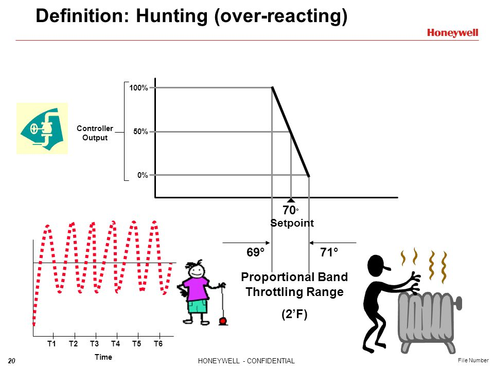 Definition: Hunting (over-reacting)
