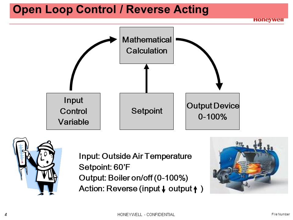 Open Loop Control / Reverse Acting