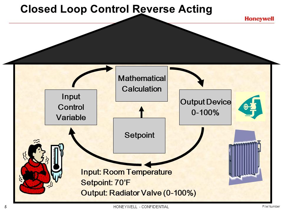 Closed Loop Control Reverse Acting