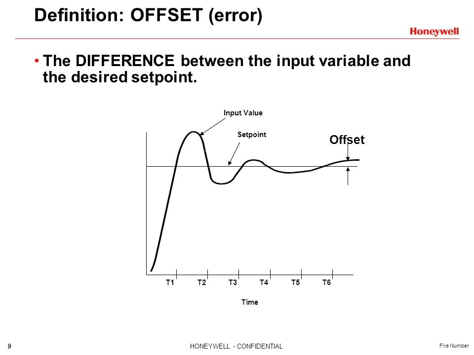 Definition: OFFSET (error)