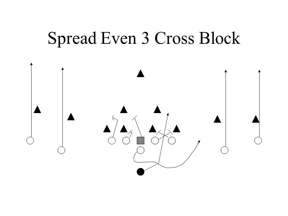 Spread Even 3 Cross Block