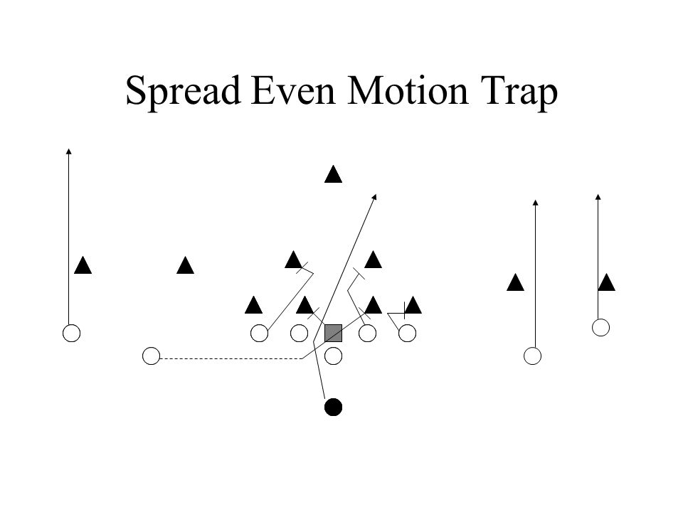 Spread Even Motion Trap