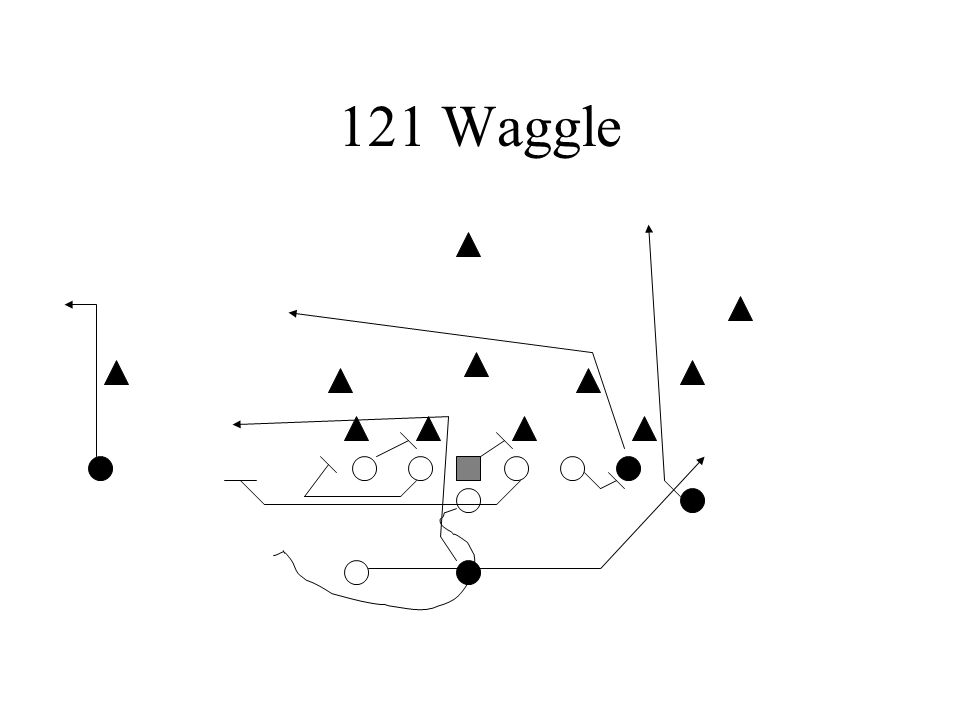 121 Waggle With the 121 we are allowed to play against the defense's aggressive pursuit.
