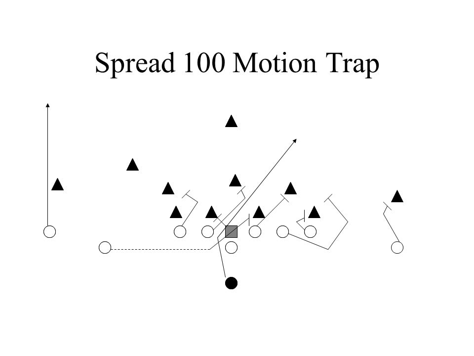 Spread 100 Motion Trap