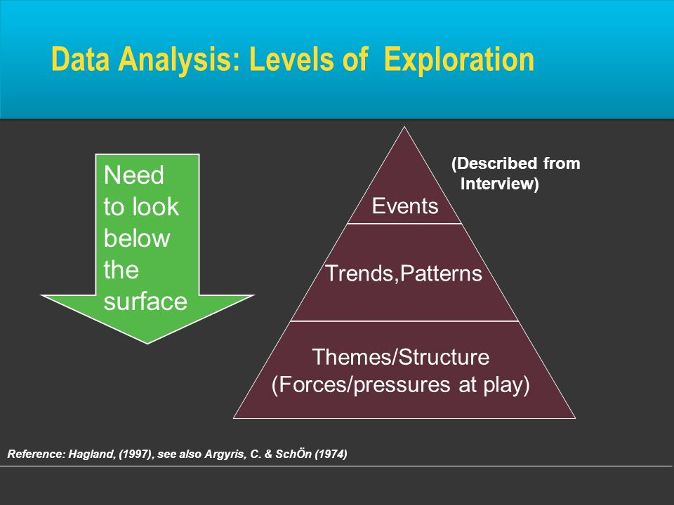 Data Analysis: Levels of Exploration