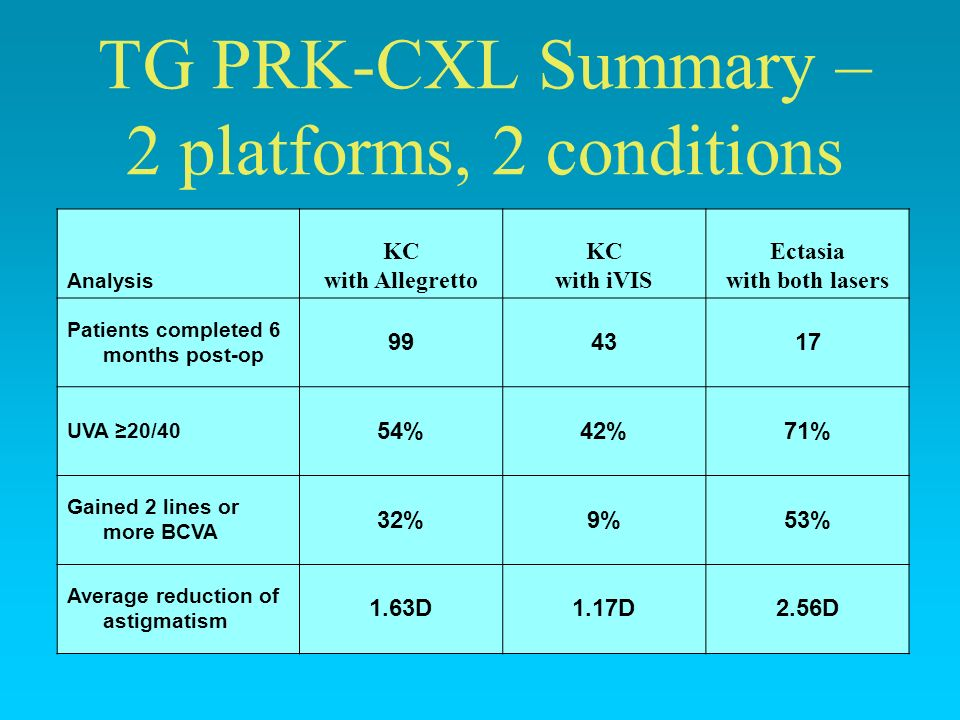 TG PRK-CXL Summary – 2 platforms, 2 conditions