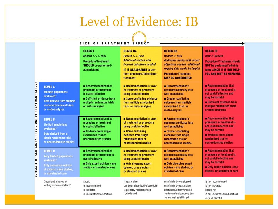 Level of Evidence: IB