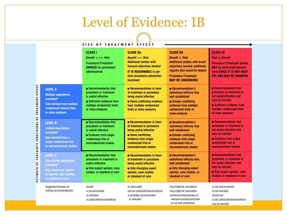 Level of Evidence: IB