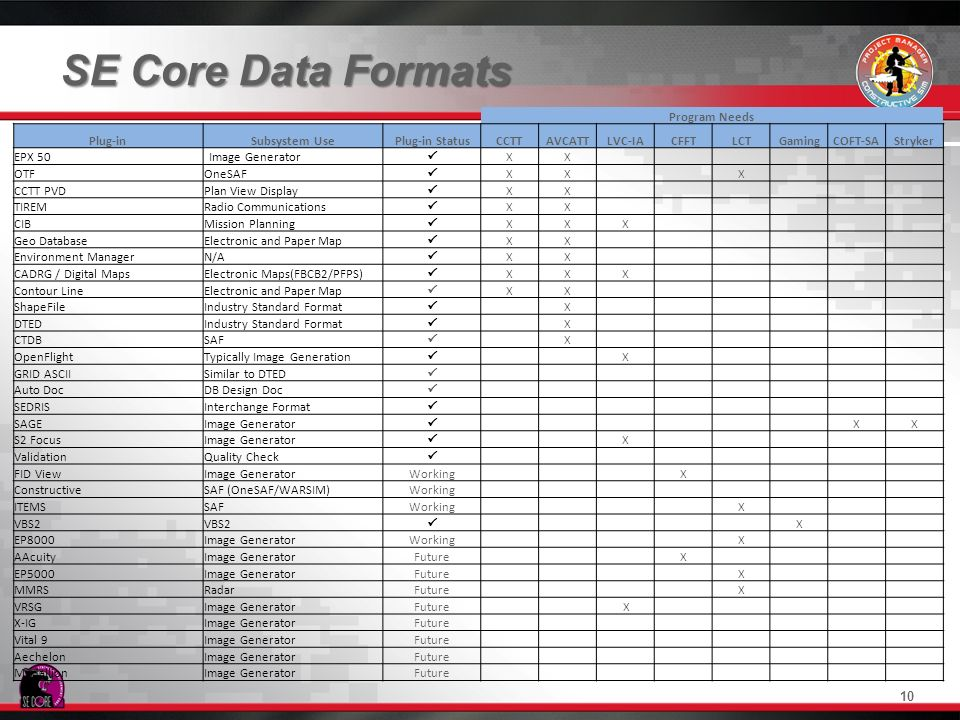 SE Core Data Formats Program Needs. Plug-in. Subsystem Use. Plug-in Status. CCTT. AVCATT. LVC-IA.