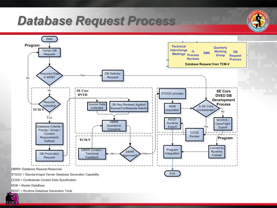 Database Request Process