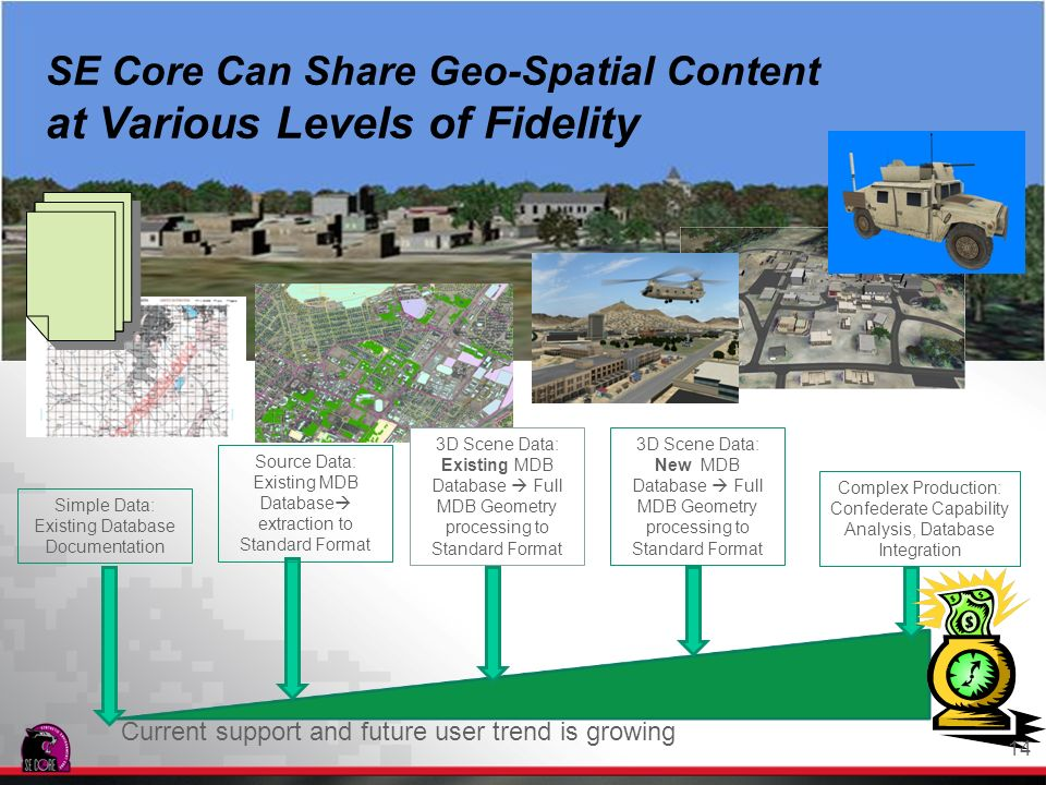SE Core Can Share Geo-Spatial Content at Various Levels of Fidelity