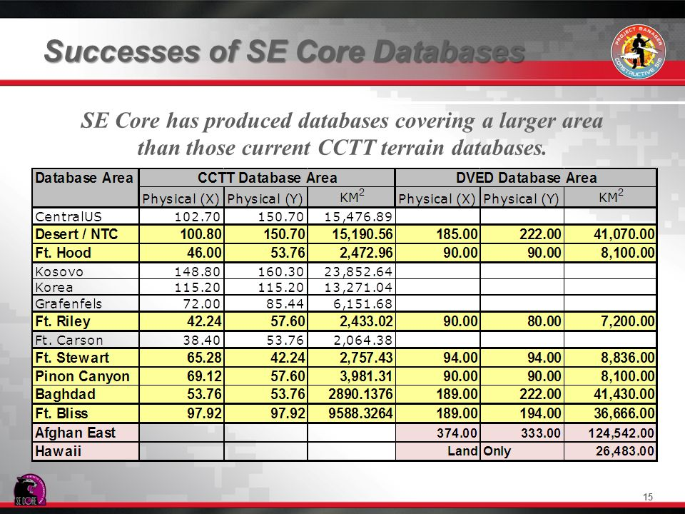 Successes of SE Core Databases