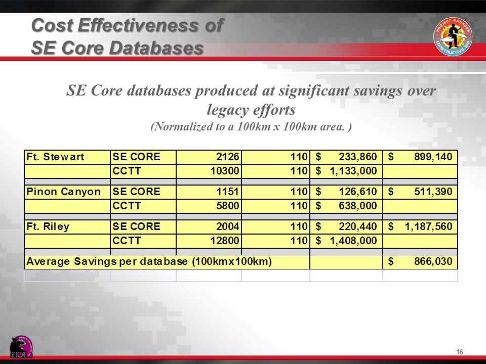 Cost Effectiveness of SE Core Databases