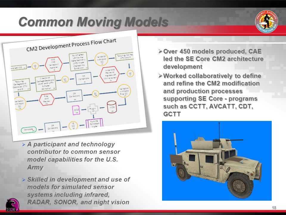 Common Moving Models Over 450 models produced, CAE led the SE Core CM2 architecture development.