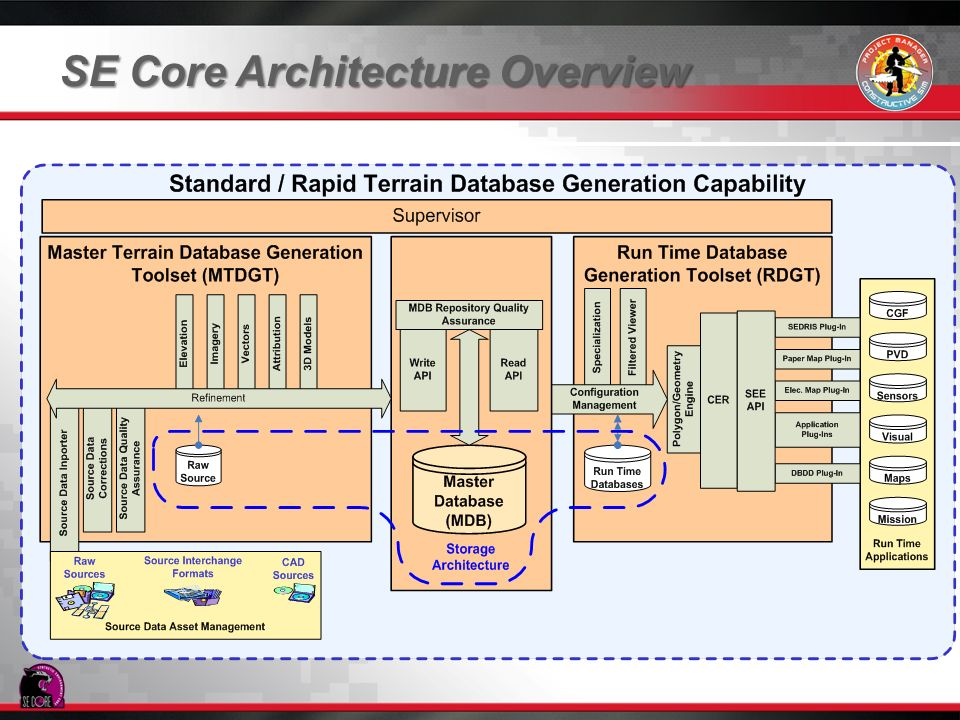 SE Core Architecture Overview
