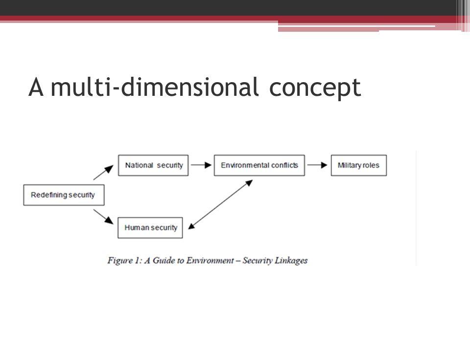 A multi-dimensional concept