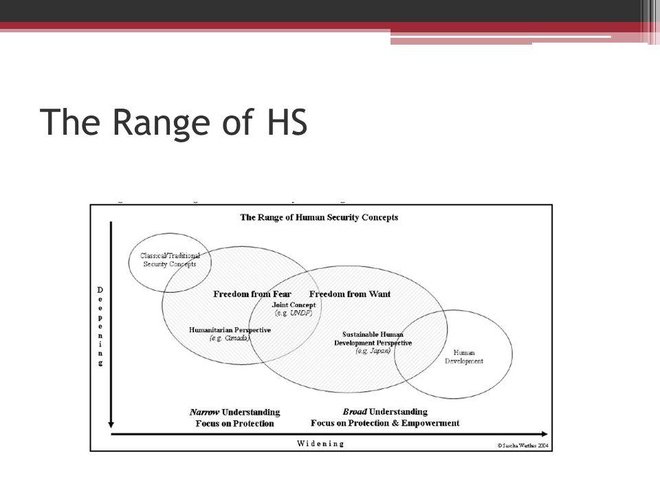 The Range of HS