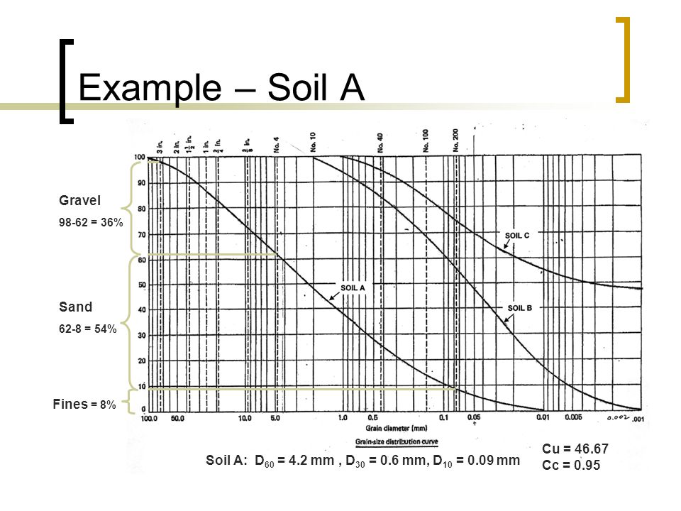 Example – Soil A Gravel Sand Fines = 8% Cu = 46.67 Cc = 0.95