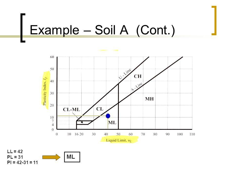 Example – Soil A (Cont.) LL = 42 PL = 31 PI = 42-31 = 11 ML
