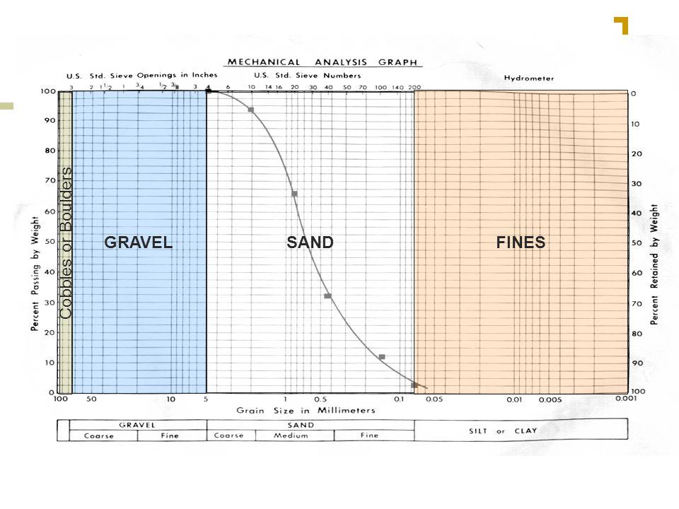 Grain Size Distribution Curves