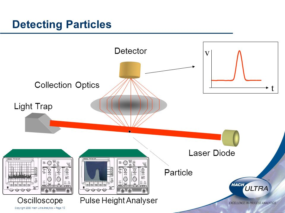 Detecting Particles v t Detector Collection Optics Light Trap
