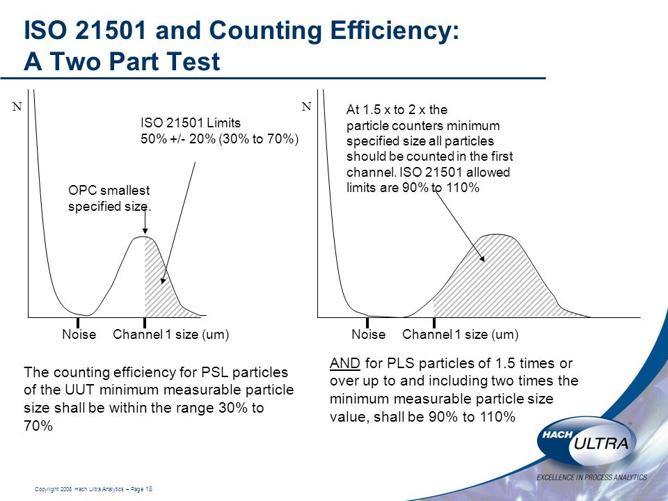 ISO 21501 and Counting Efficiency: A Two Part Test