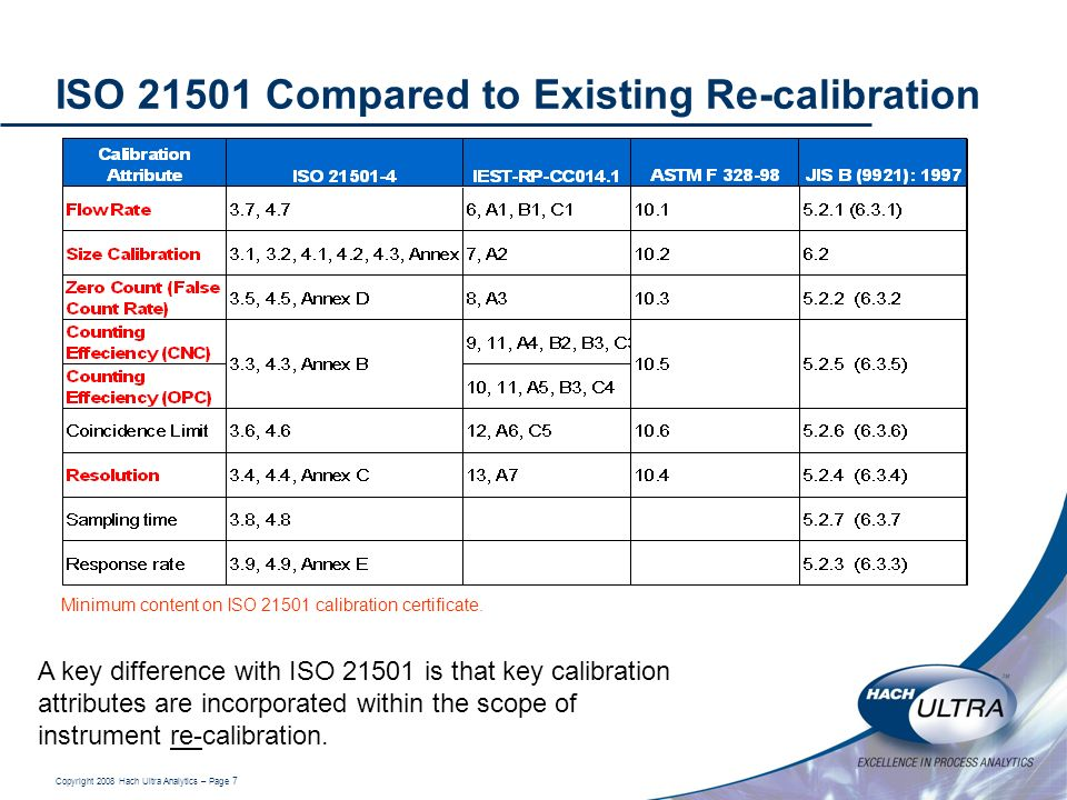 ISO 21501 Compared to Existing Re-calibration