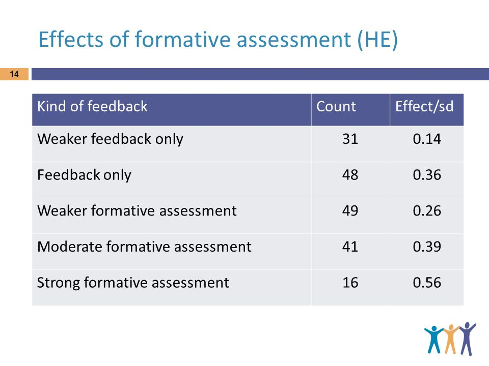 Effects of formative assessment (HE)