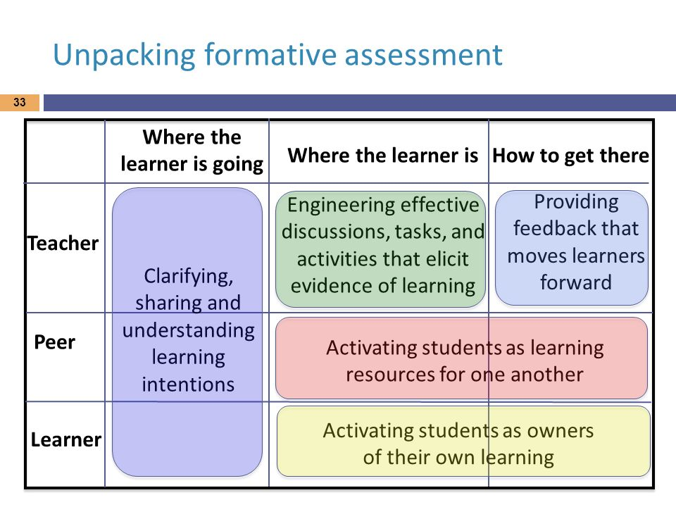 Unpacking formative assessment