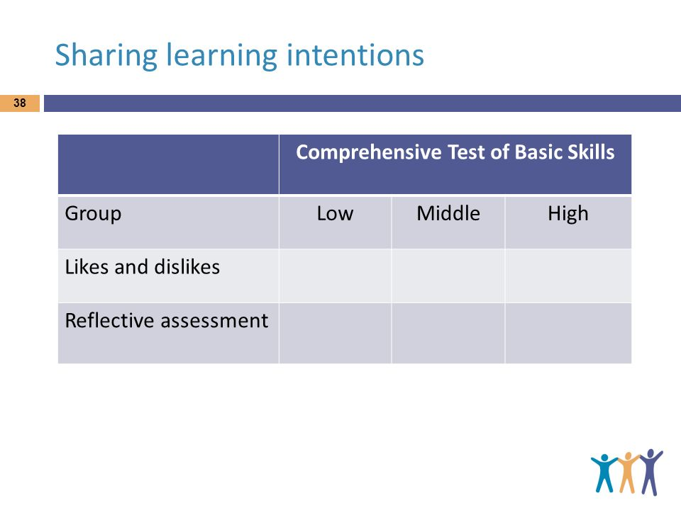 Sharing learning intentions