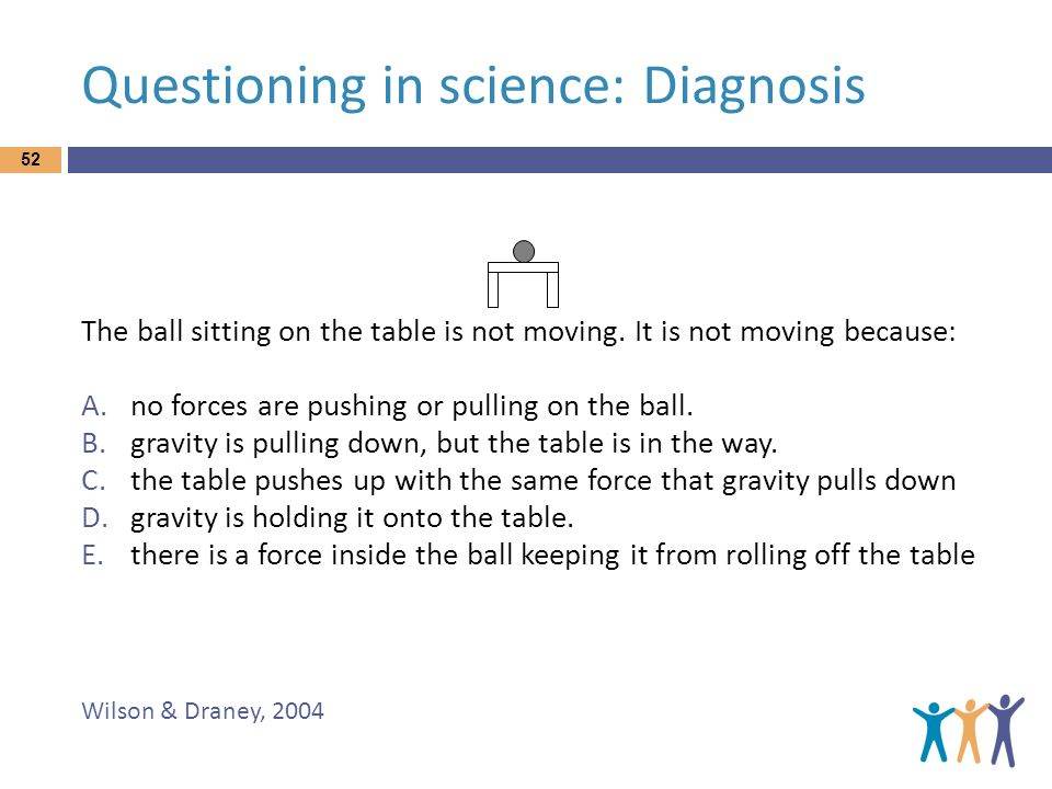 Questioning in science: Diagnosis