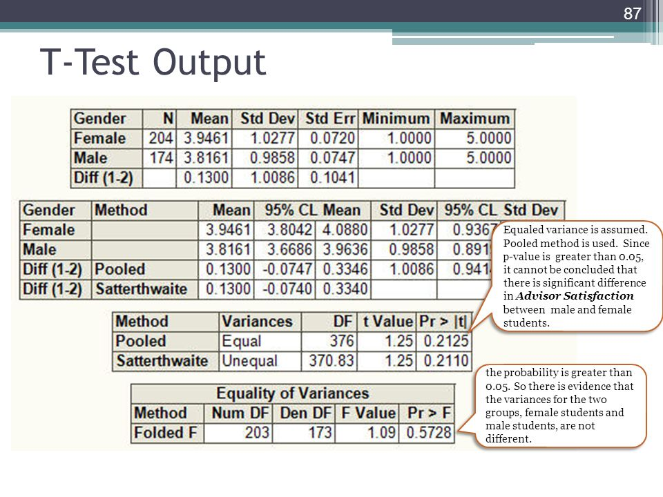 T-Test Output
