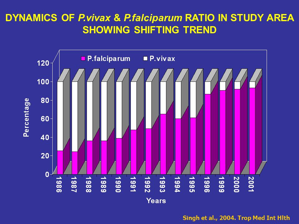 DYNAMICS OF P.vivax & P.falciparum RATIO IN STUDY AREA SHOWING SHIFTING TREND