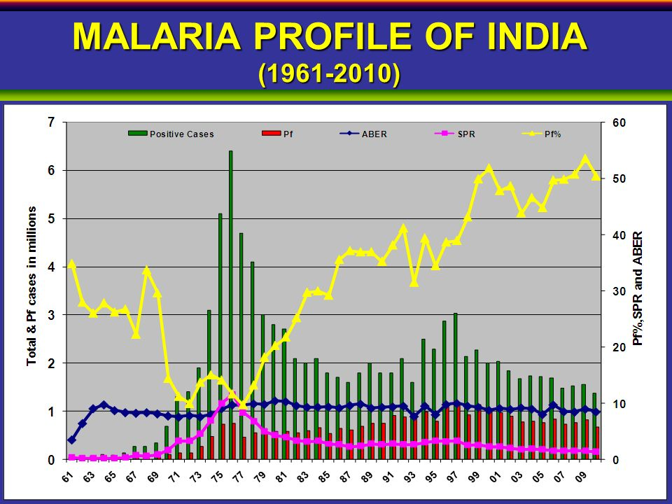 MALARIA PROFILE OF INDIA