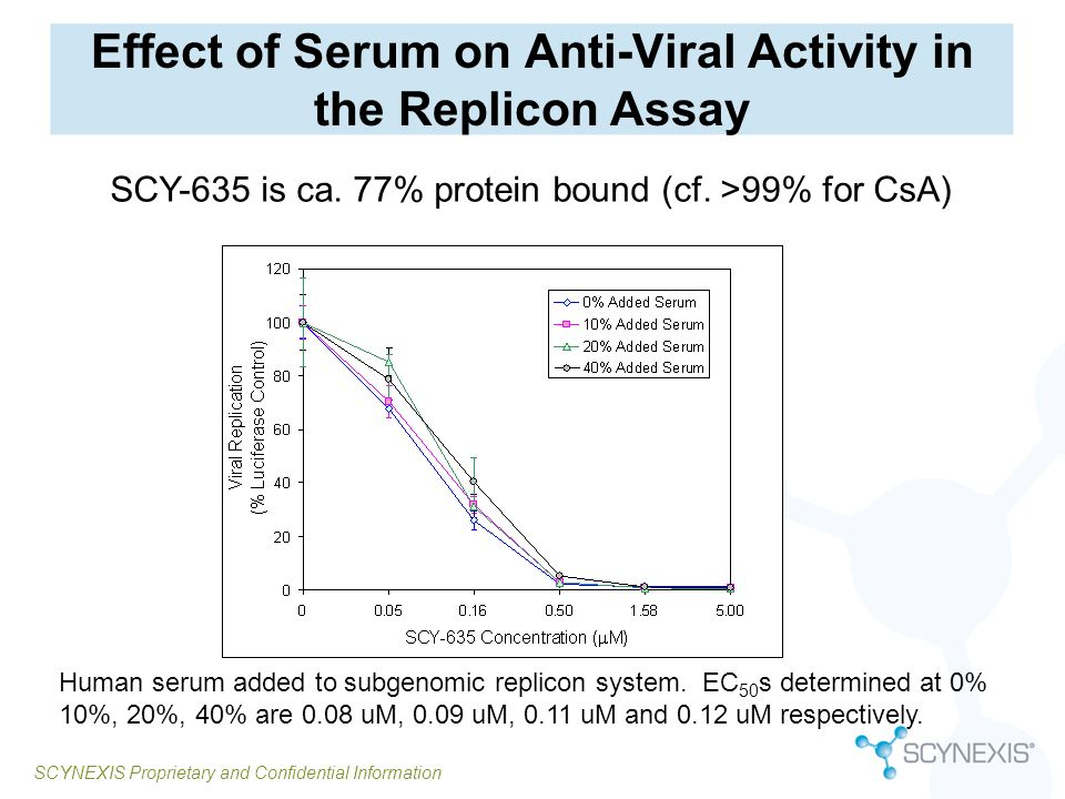 Effect of Serum on Anti-Viral Activity in the Replicon Assay