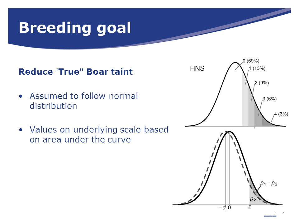 Breeding goal Reduce True Boar taint