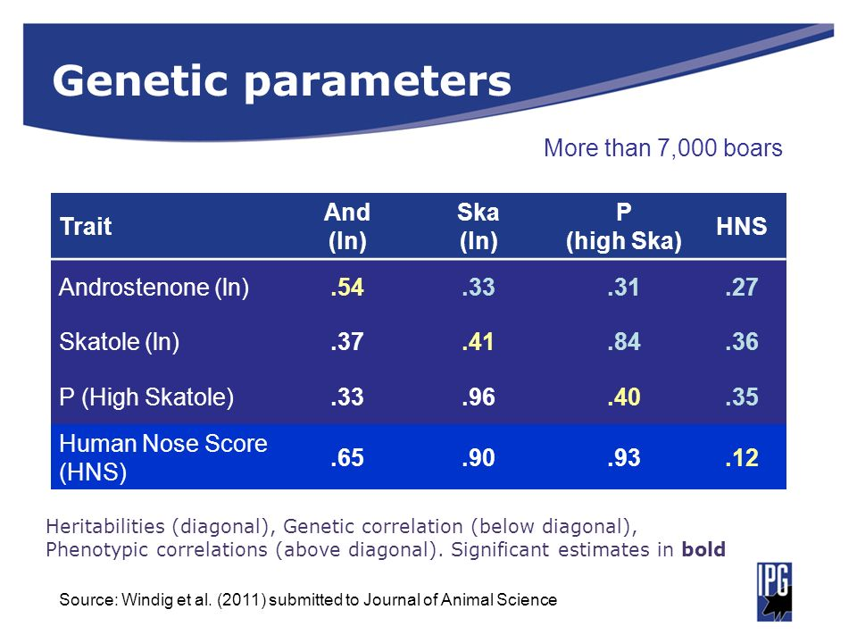 Genetic parameters More than 7,000 boars Trait And (ln) Ska P
