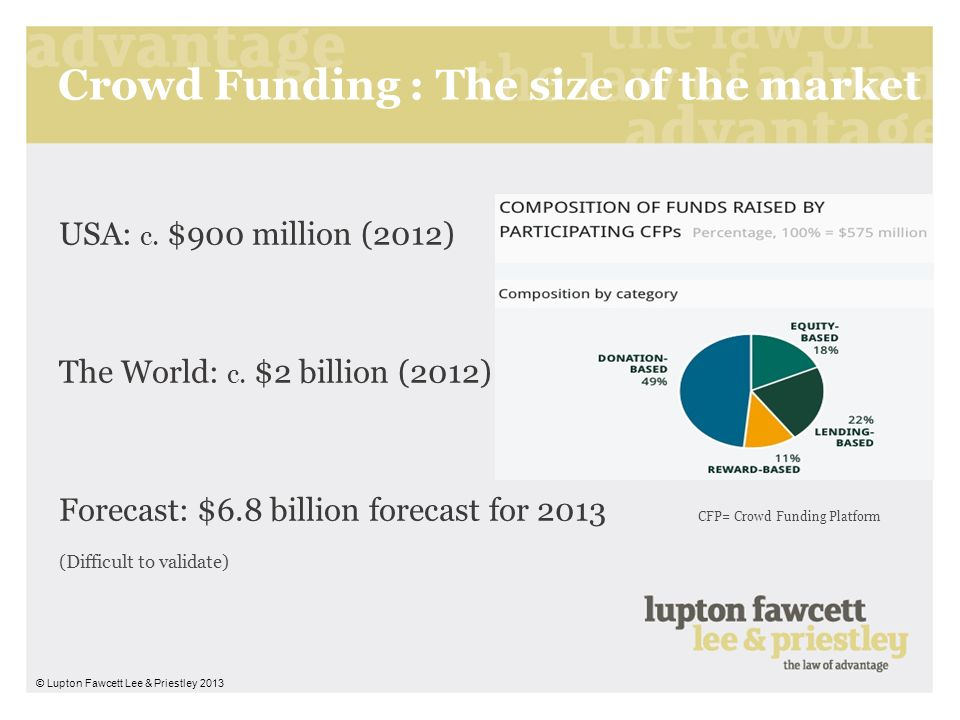 Crowd Funding : The size of the market