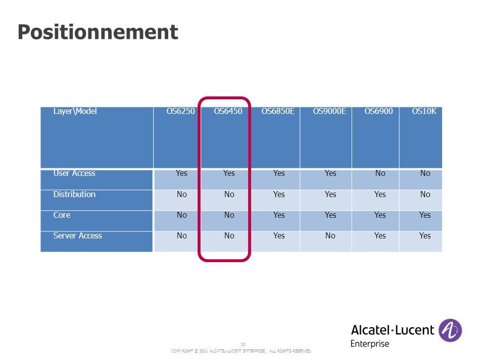 Positionnement Layer\Model OS6250 OS6450 OS6850E OS9000E OS6900 OS10K