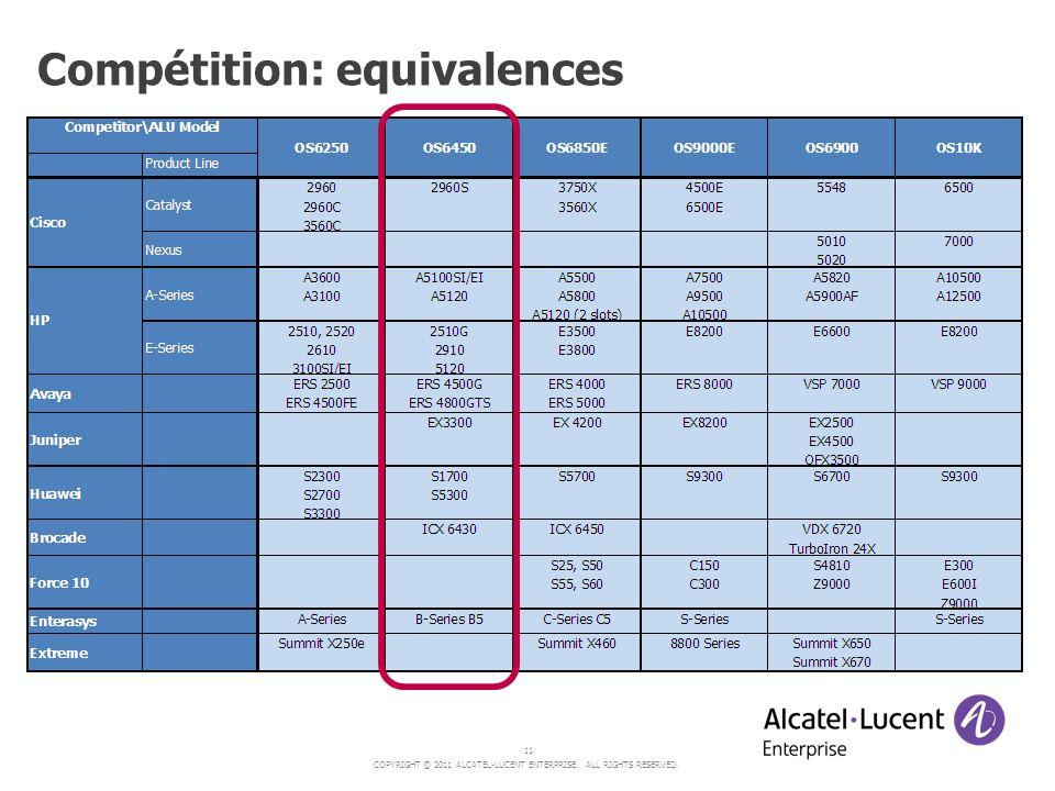 Compétition: equivalences