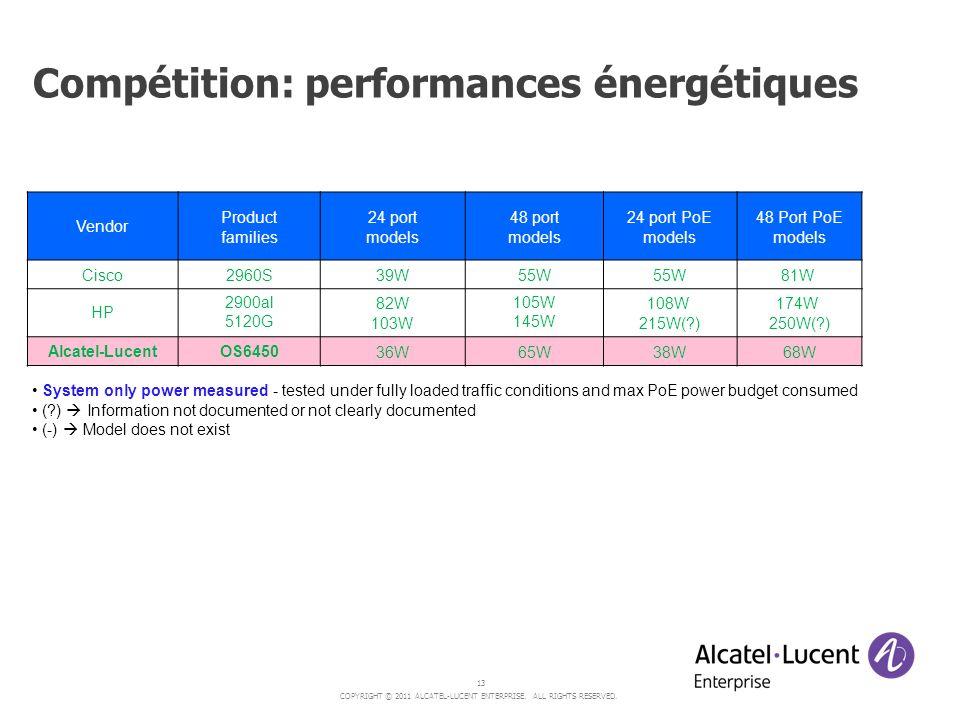 Compétition: performances énergétiques