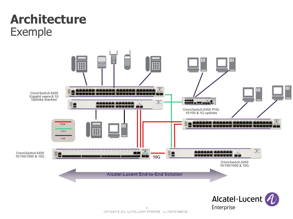 Alcatel-Lucent End-to-End Solution