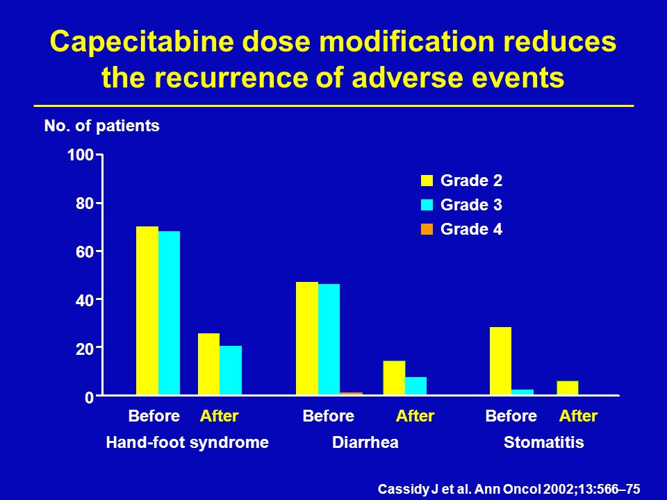 Capecitabine dose modification reduces the recurrence of adverse events