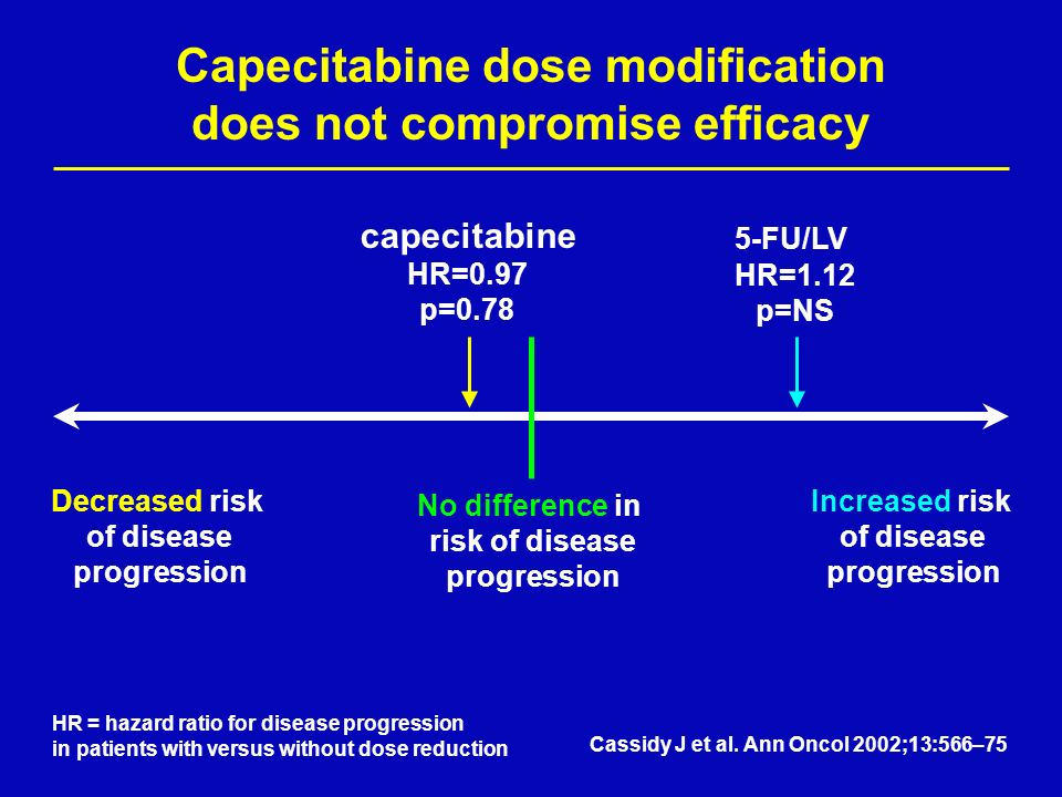 Capecitabine dose modification does not compromise efficacy