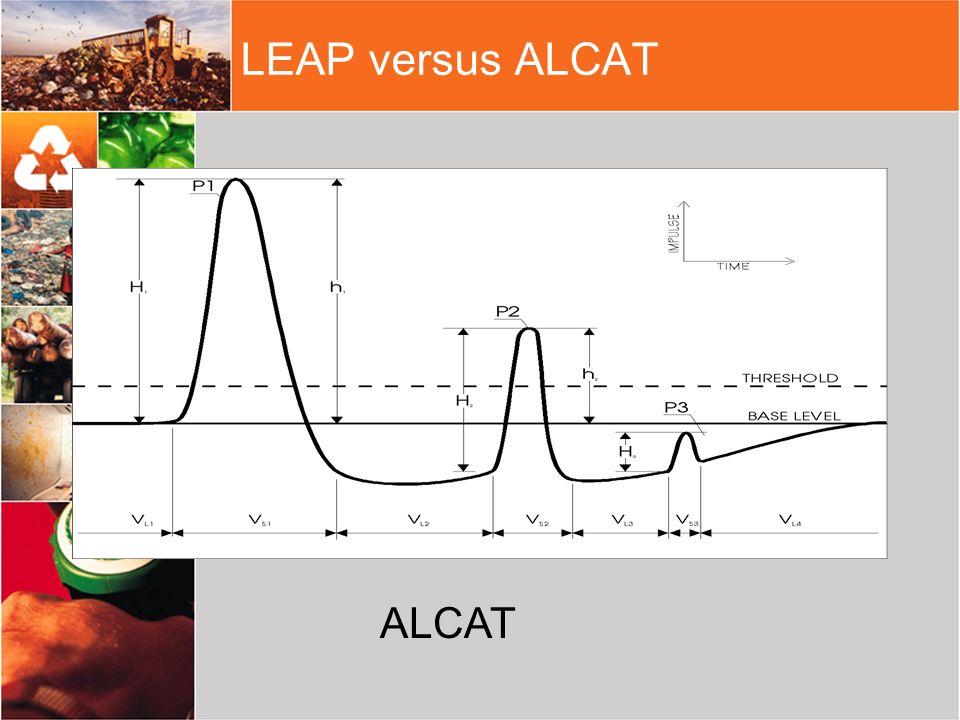 LEAP versus ALCAT ALCAT