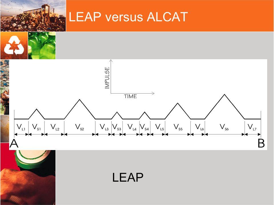 LEAP versus ALCAT LEAP