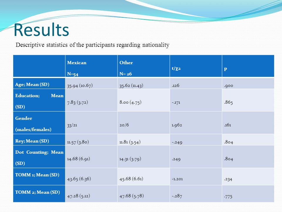 Results Descriptive statistics of the participants regarding nationality. Mexican. N=54. Other.
